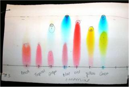 chromotography of food dyes Food dye chromatography introduction food dyes have been used extensively  for more than 100 years would you eat maraschino cherries if they were their.